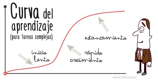 curva-aprendizaje